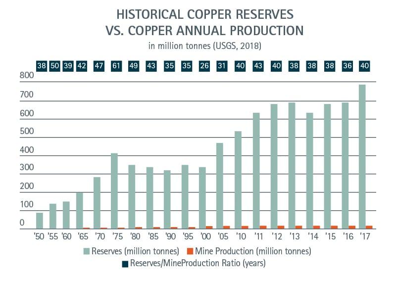 HistoricalCopperReserves