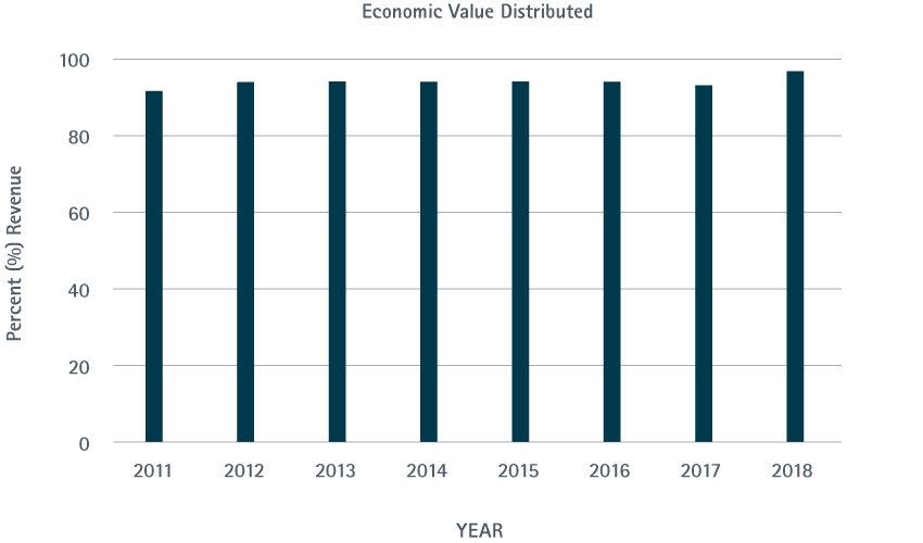 Economic Value Distributed